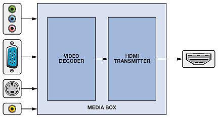 Мультимедийный блок