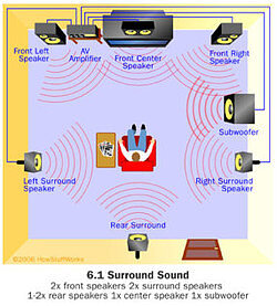 6.1 Surround Sound