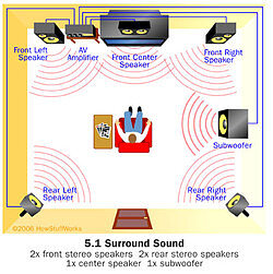 5.1 Surround Sound